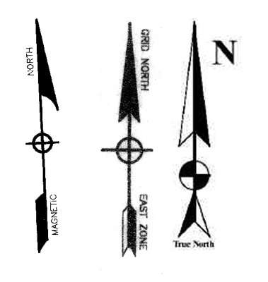 North Arrows