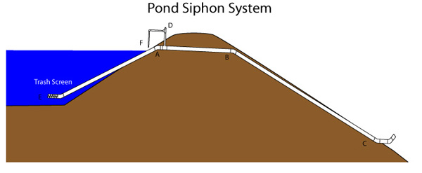 Pond Siphon System diagram